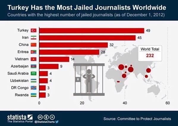 fængslede journalister